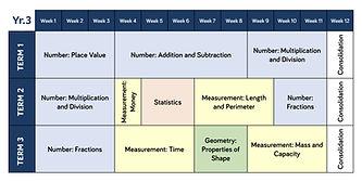 Year 1 - 6 Maths teaching overviews-3.jp