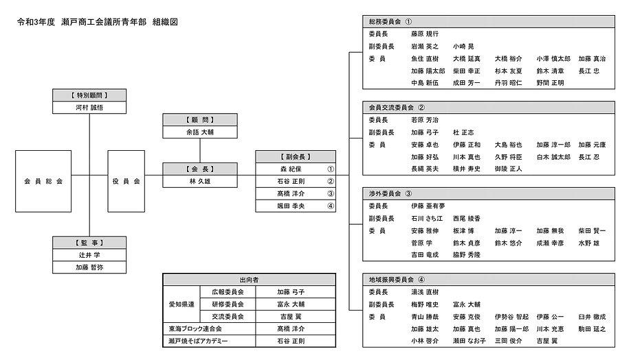 令和3年度組織図.jpg