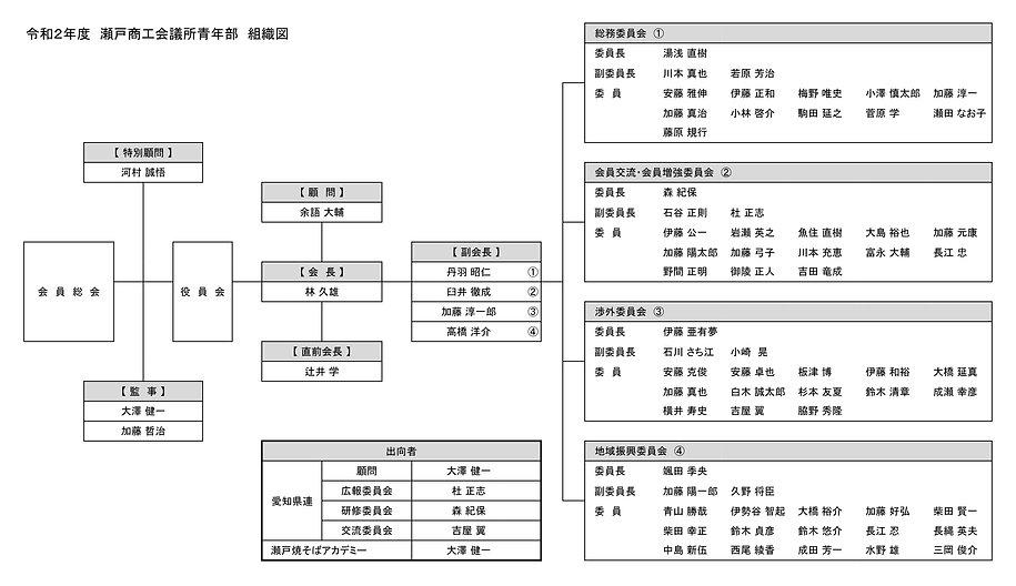 令和2年度組織図.jpg