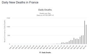 Daily new deaths for French people from COVID-19 novel coronavirus