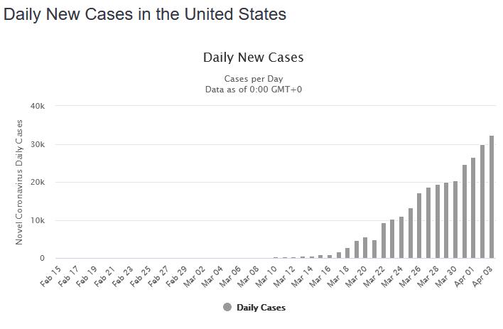 Daily new cases of COVID-19 novel coronavirus in America