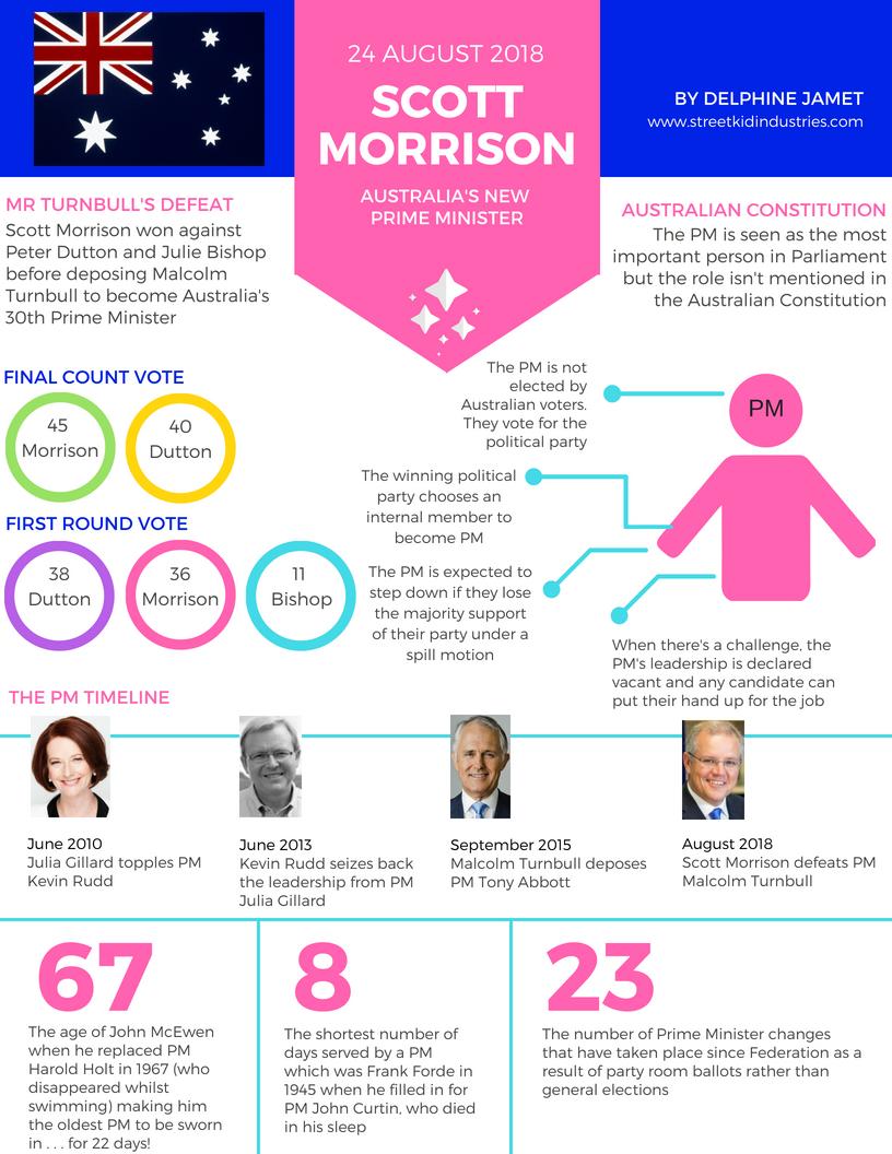 Australia's federal parliamentary leadership Liberal Party spill Prime Minister Scott Morrison deposes Malcolm Turnbull