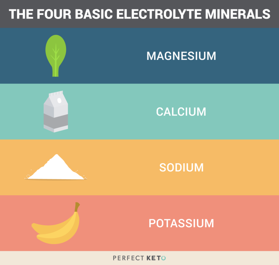 Four electrolyte minerals athletes require. Electrolyte imbalance can seriously affect hydration and overall athletic performance