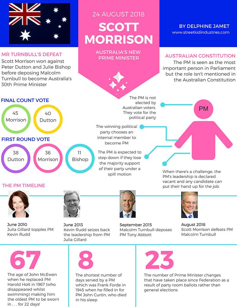 Australia's Leadership Spill - PM Scott