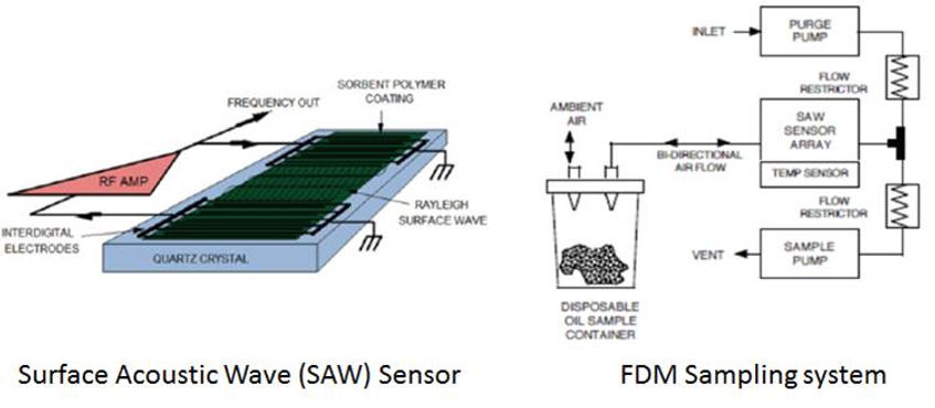 SAW Sensor.jpg
