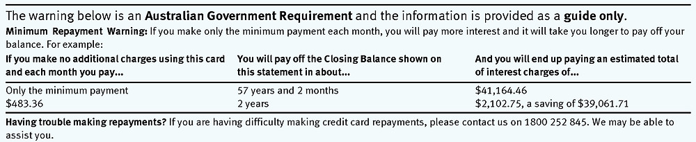 Paying minimum payments on cards could take you 57 years to pay off a $10,000 balance!
