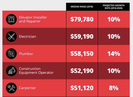 Top Industrial and Skilled Trades Careers To Pursue in 2020