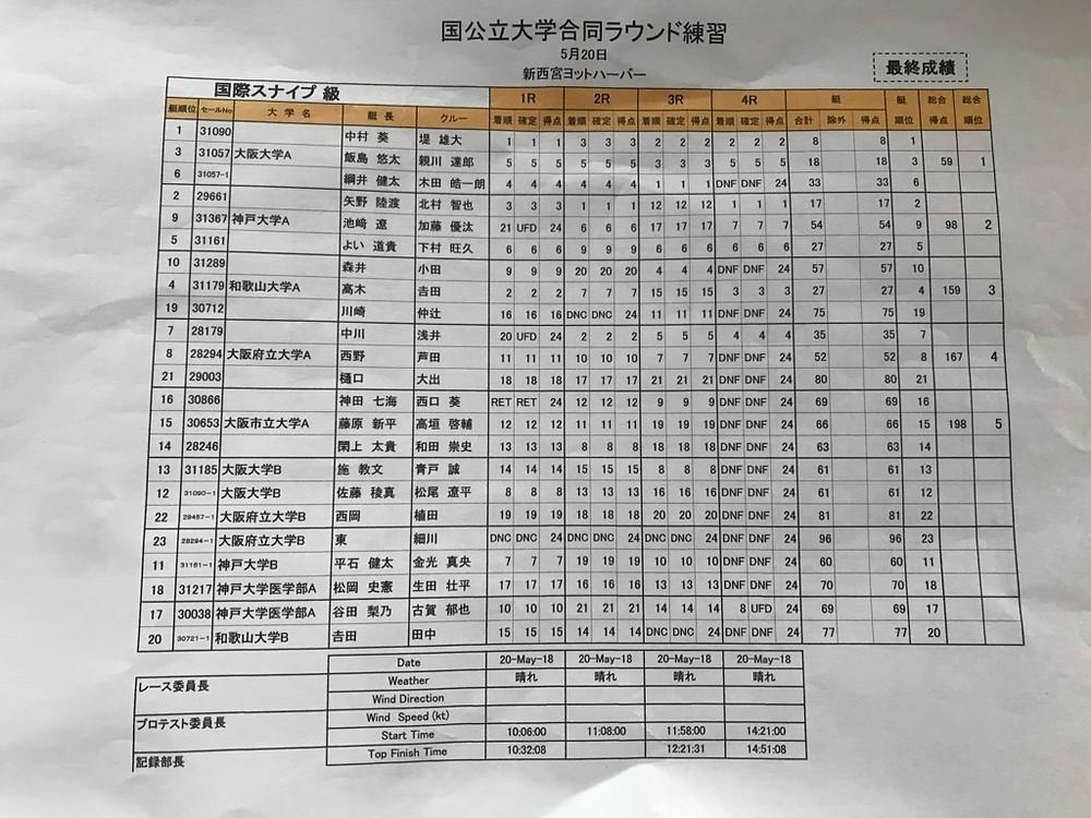 スナイプ級  全4R  23艇  谷田/古賀  10  21  14  UFD  総合17位  松岡/生田  17  16  13  DNF  総合18位