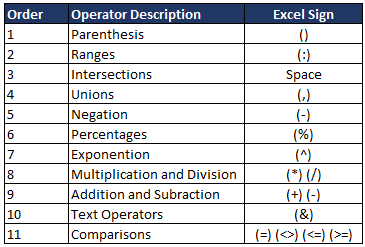 Order of Operator Precedence in Excel