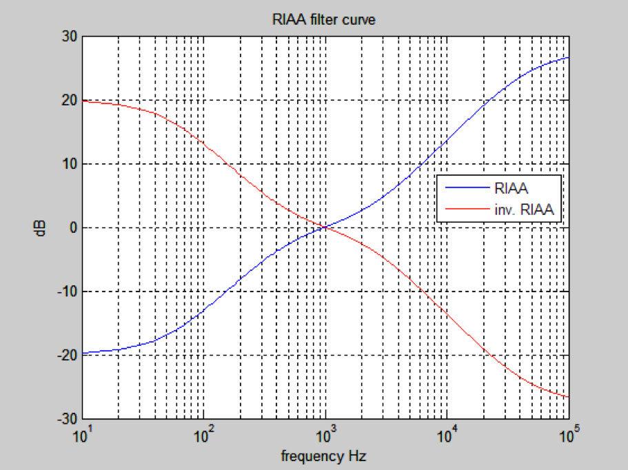 RIAA-Filter-Curve.jpg