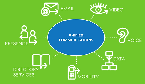 Unified Communications combines video voice data mobility directory services presence email