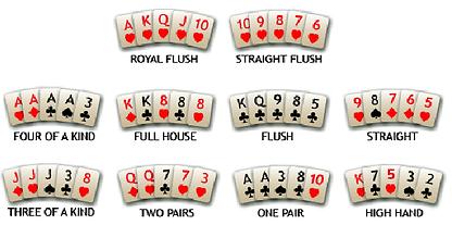 Panduan Mudah Bermain Poker Online