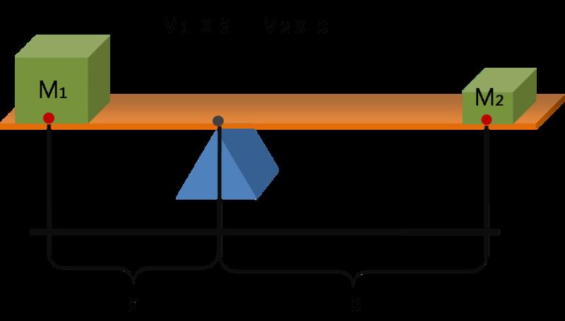 800px-Lever_Principle_3D.png