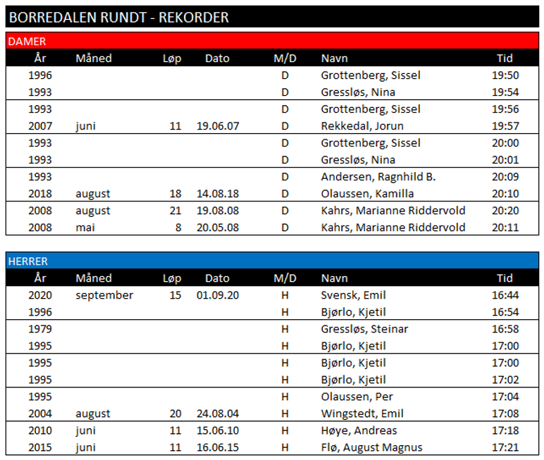Borredalen Rundt - Rekorder.png