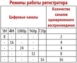 Режимы работы VNVR-6524 2HDD 3G