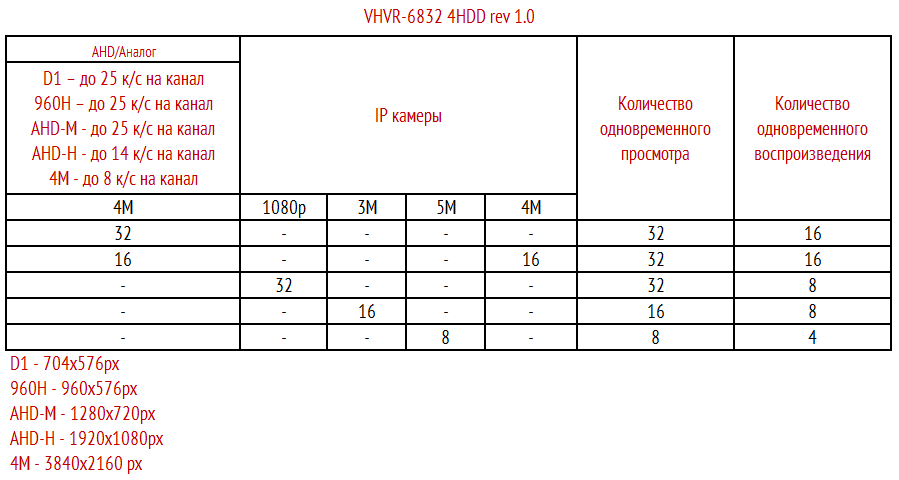 Режимы работы VHVR-6832 4HDD