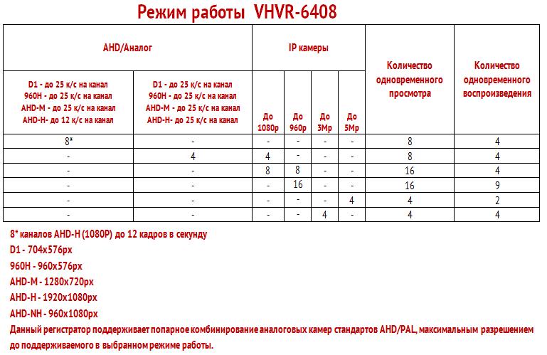 Режим работы регистратора VHVR-6408