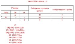 Режимы работы VNVR-8532 2HDD