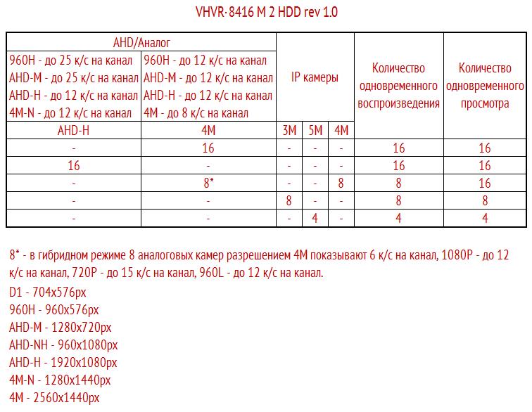 Режимы работы VHVR-8416 2HDD