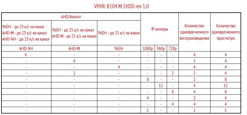 Режимы работы VHVR-8104M