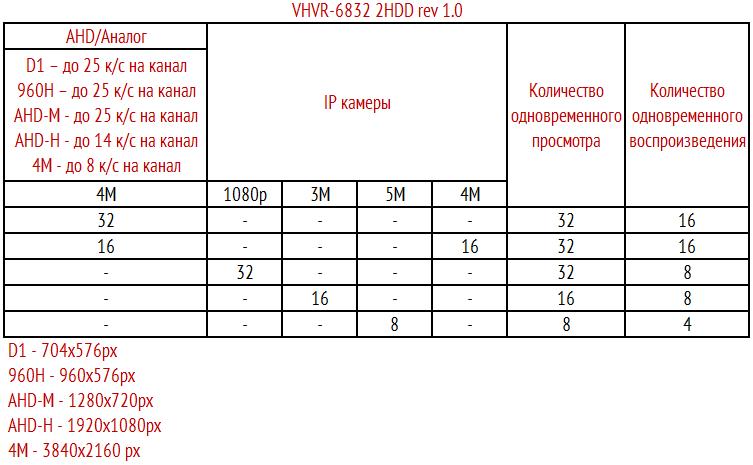 Режимы работы VHVR-6832 2HDD