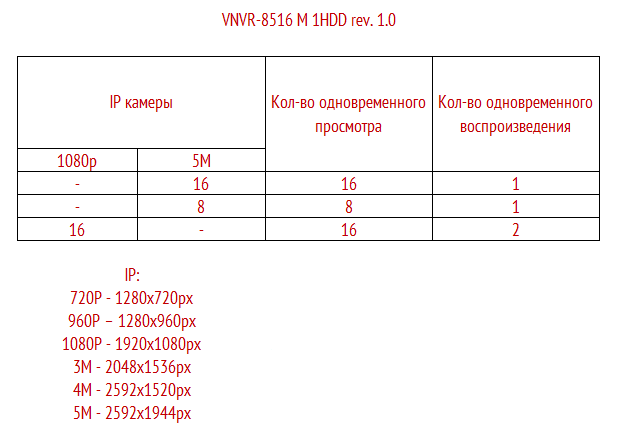 Режимы работы VNVR-8516