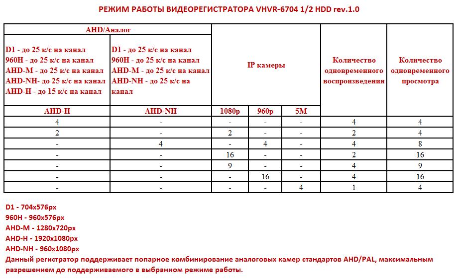 Режим работы регистратора VHVR-6704