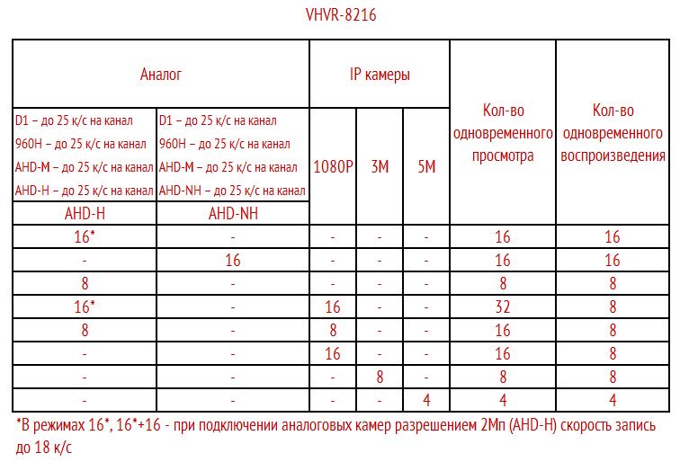 Режимы работы VHVR-8216 2HDD