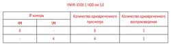 Режимы работы VNVR-8508