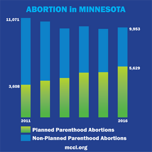 Planned Parenthood's share of the abortion market