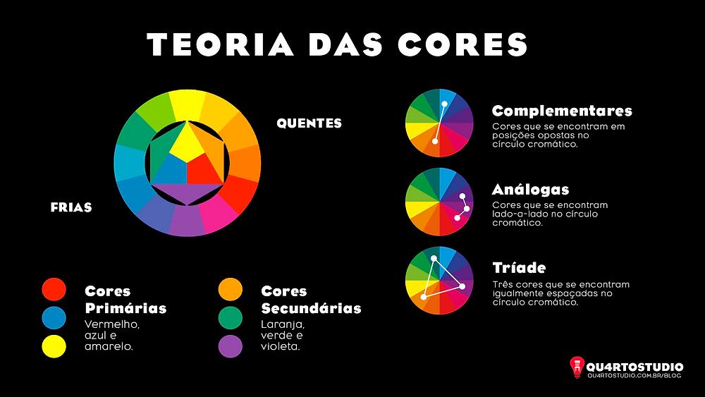 Infográfico do Quarto Studio sobre a teoria das cores.
