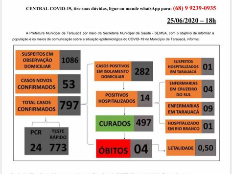 Tarauacá tem 797 casos confirmados de Coronavírus • 497 curados • 4 mortes