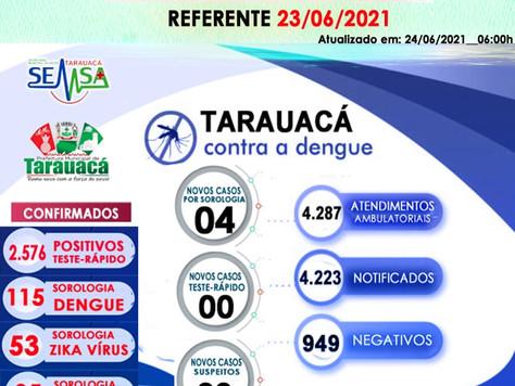 Boletim Epidemiológico de Monitoramento dos casos de Dengue (23/06)