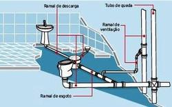 rede hidraulica