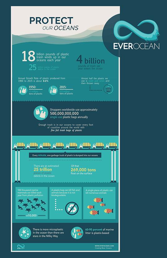 EverOcean-Infographic.jpg