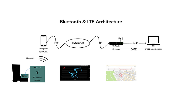 Bluetooth&lte.png