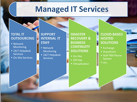 managed_it_services Levels.png
