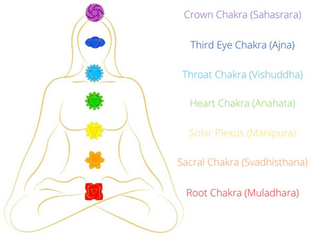Chakras: What they are and their significance to our wellbeing...