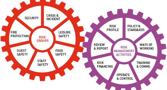 Security Threat Assessment & Risk Management - Relevance to Hotel Industry