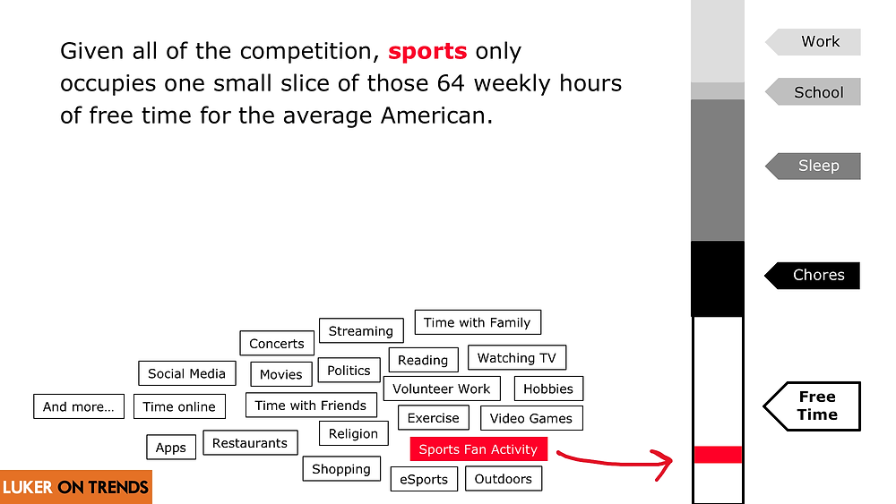 Sports only occupies a small slice of those 64 hours of weekly free time.