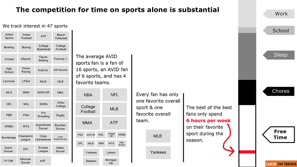 The competition for time on sports alone is substantial. The very best fans only spend 6 hours per week on their favorite sport during the season.