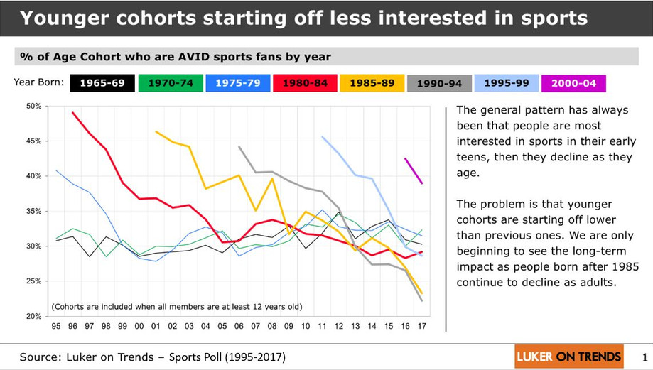 Youth are starting out LESS interested in sports