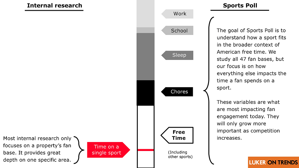 Sports Poll studies the broader context of free time. Most internal research only covers the property's fan base.