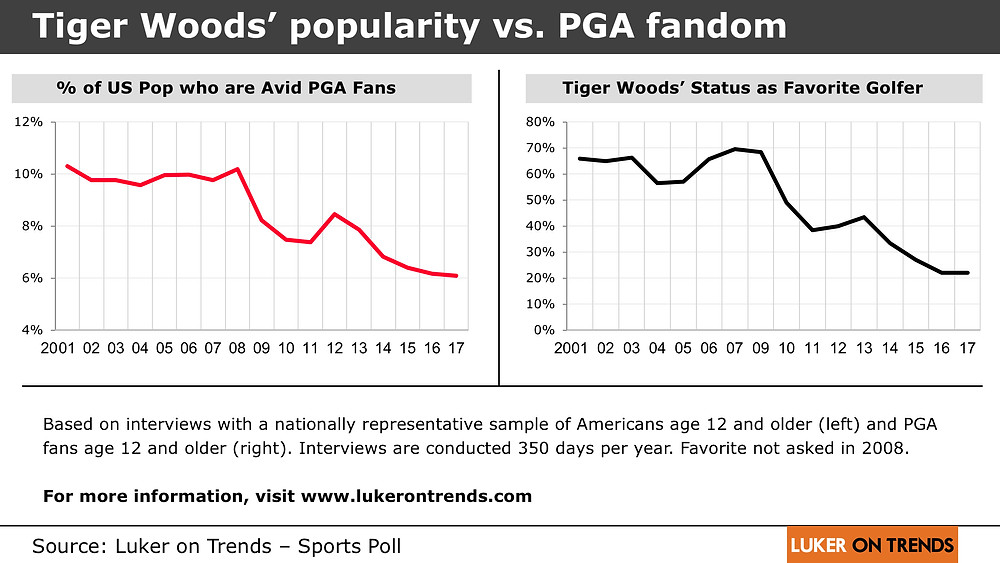 Tiger Woods' popularity vs. PGA fandom
