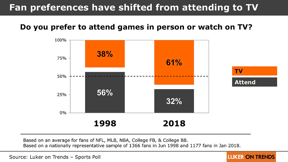 Fan preferences have shifted from attending to TV