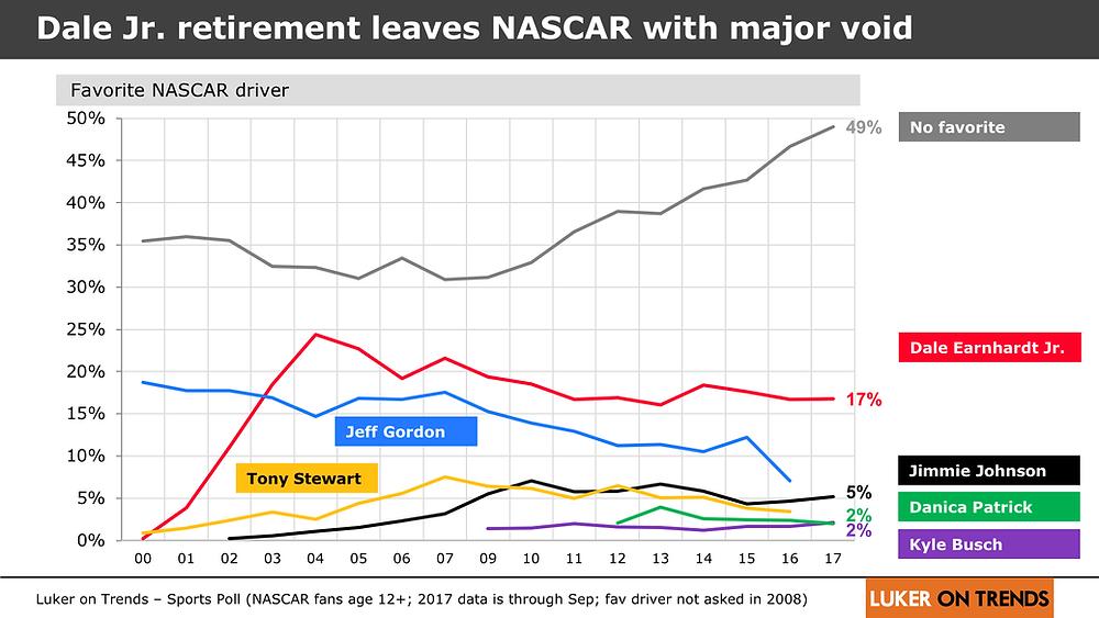 Dale Jr. retirement leaves NASCAR with major void.