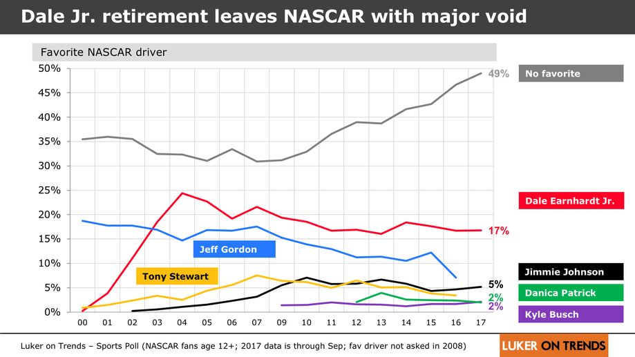 Dale Jr.'s retirement leaves NASCAR with major void in starpower