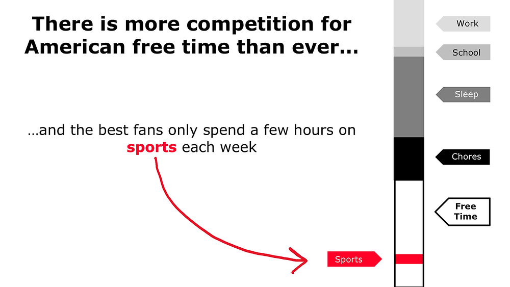 More competition for free time than ever