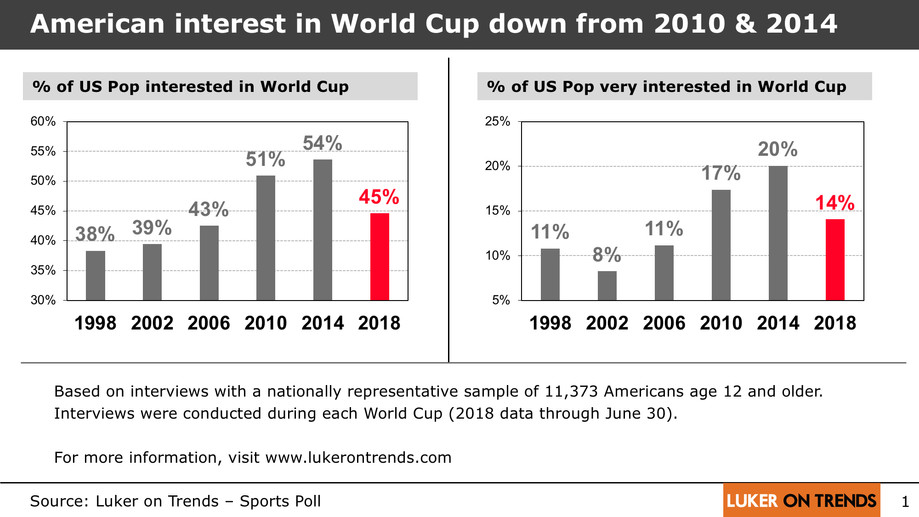 American interest in World Cup down from 2010 & 2014