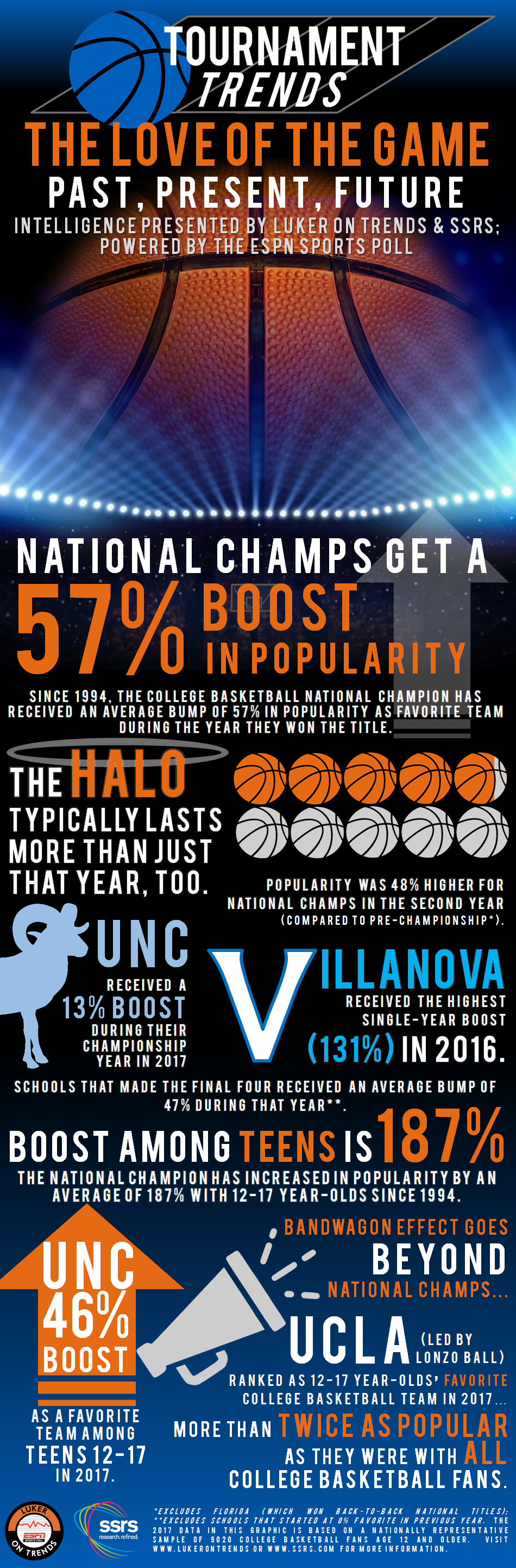 2018 March Madness trends. Click on the graphic for full report.